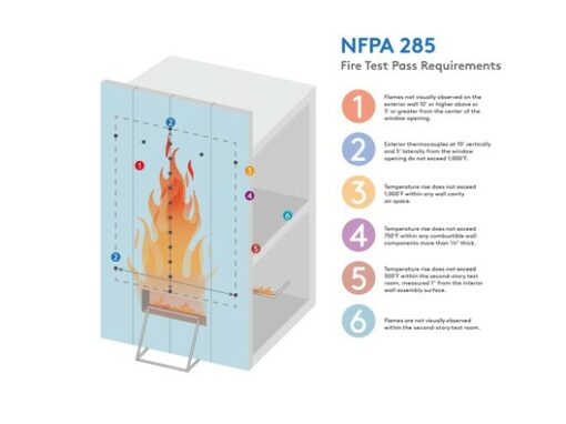 How an Insulated Metal Panel Envelope Can Meet Fire Safety Codes – ArchDaily